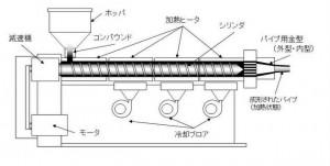 押出成形機 構造図