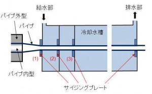冷却工程 概略図